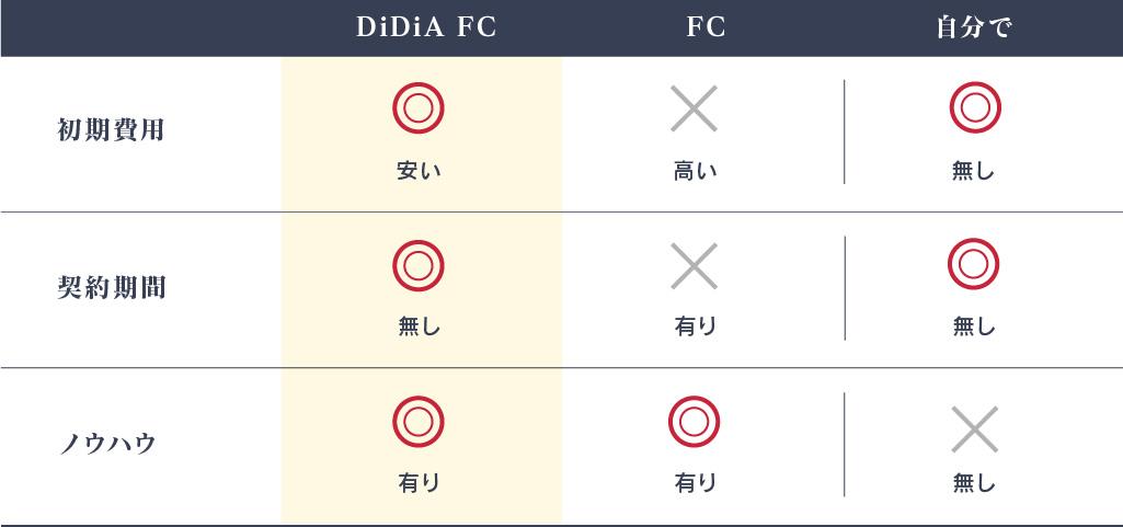 DiDiA FC(ディディア フランチャイズ)比較表